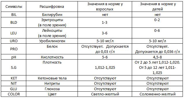 Общий анализ мочи норма и расшифровка результатов таблица