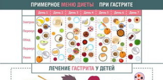 Диета при гастрите желудка: меню, что можно и что нельзя, диета при атрофическом, остром и эрозивном гастрите